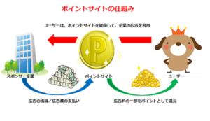 ポイぷるの広告利用でお金が稼げる仕組みは3者で構成されている!